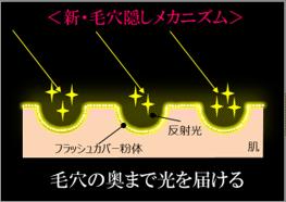 「毛穴を埋めてぼかす」のではなく「毛穴の奥まで光を届ける」!辿り着いたのが微粒子『フラッシュカバー粉体』